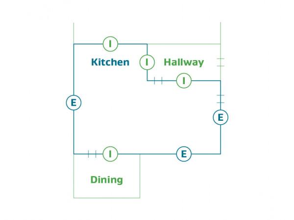 Internal walls have internal space behind, above or below it